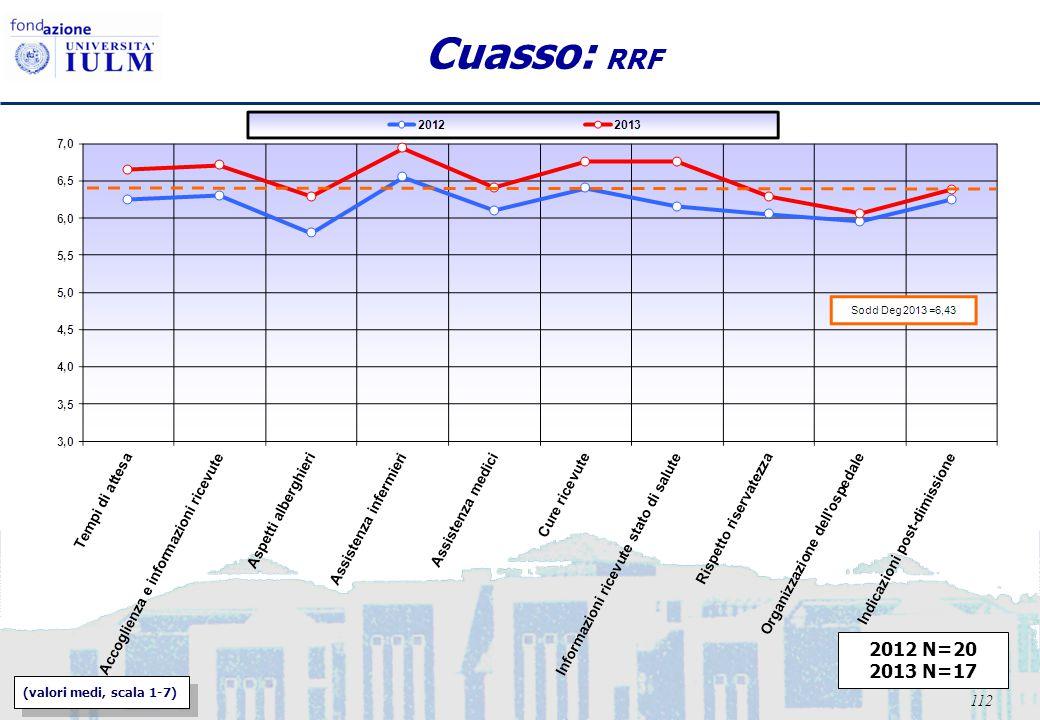 112 Cuasso: RRF 2012 N=20 2013 N=17 (valori medi, scala 1-7)