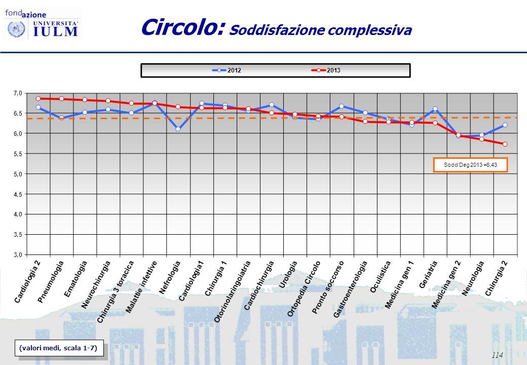 114 Circolo: Soddisfazione complessiva (valori medi, scala 1-7)