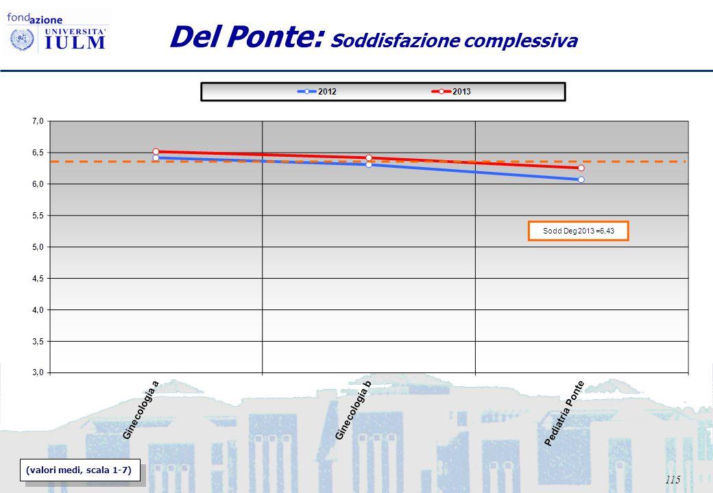 115 Del Ponte: Soddisfazione complessiva (valori medi, scala 1-7)