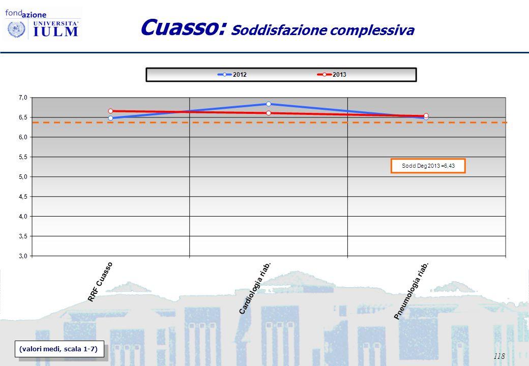 118 Cuasso: Soddisfazione complessiva (valori medi, scala 1-7)