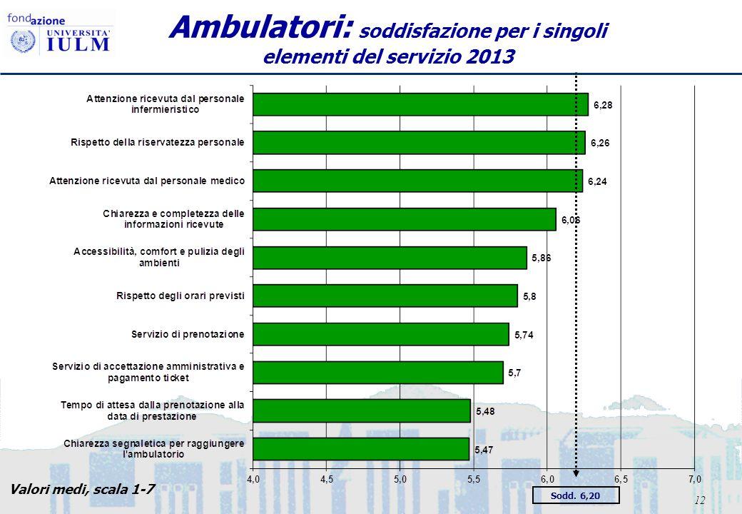 12 Ambulatori: soddisfazione per i singoli elementi del servizio 2013 Sodd. 6,20 Valori medi, scala 1-7
