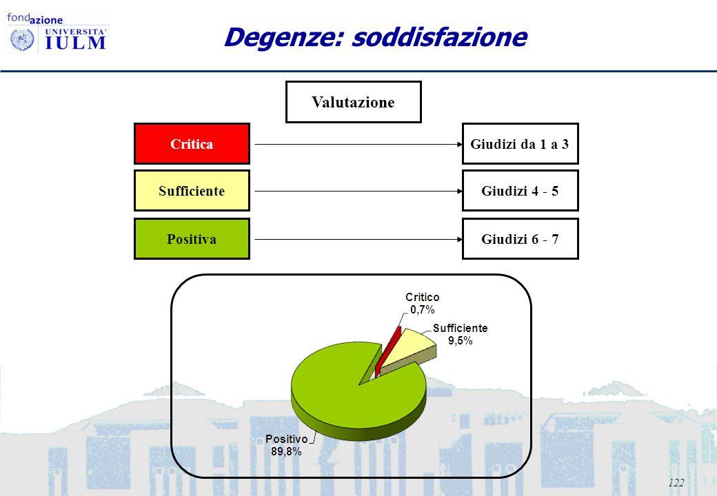 122 Degenze: soddisfazione Valutazione CriticaGiudizi da 1 a 3 SufficienteGiudizi 4 - 5 PositivaGiudizi 6 - 7