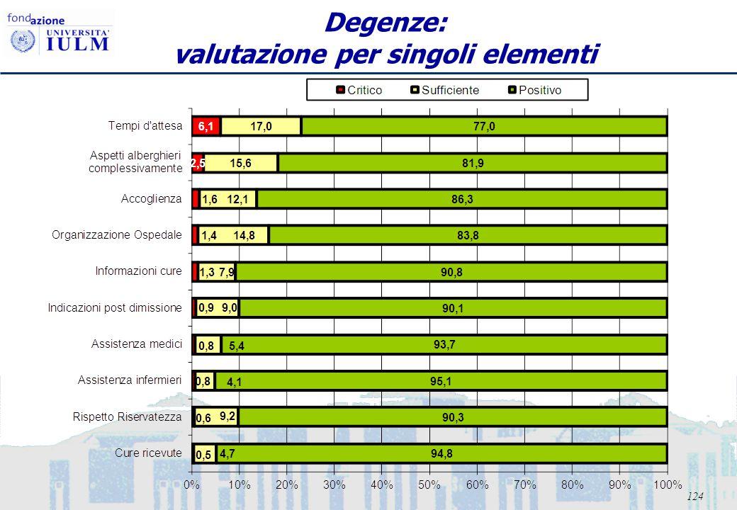 124 Degenze: valutazione per singoli elementi