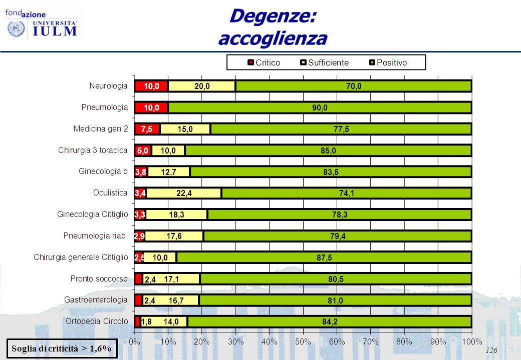 126 Degenze: accoglienza Soglia di criticità > 1,6%