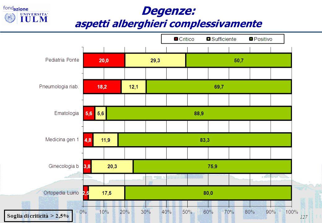 127 Degenze: aspetti alberghieri complessivamente Soglia di criticità > 2,5%