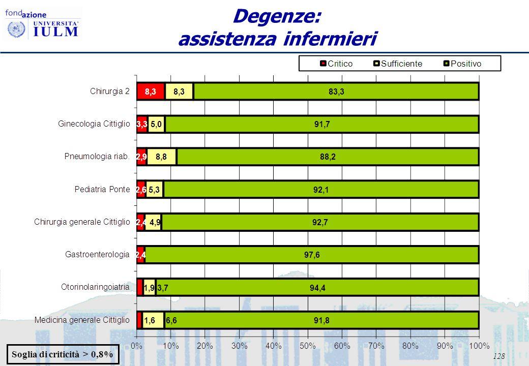 128 Degenze: assistenza infermieri Soglia di criticità > 0,8%
