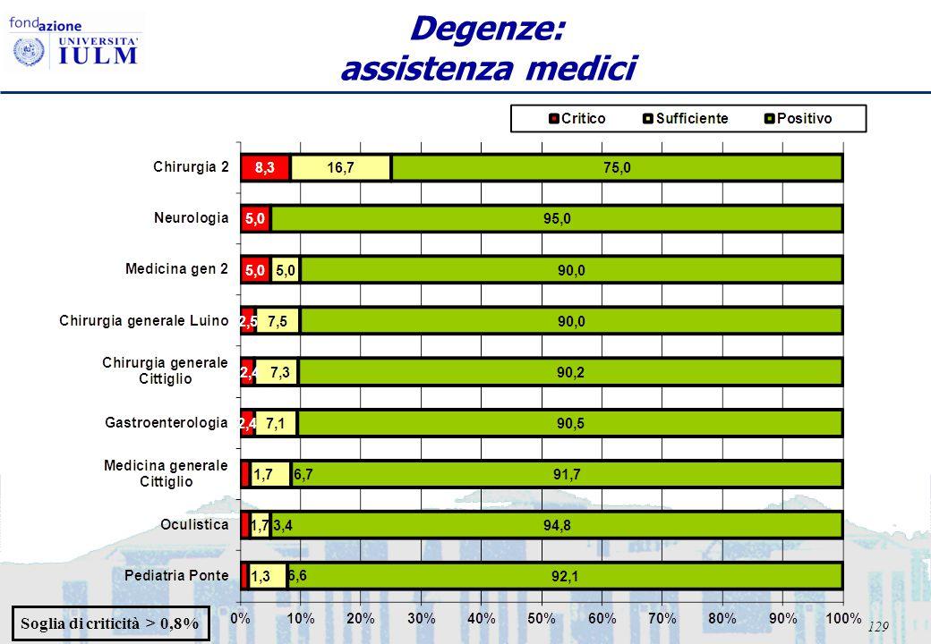 129 Degenze: assistenza medici Soglia di criticità > 0,8%