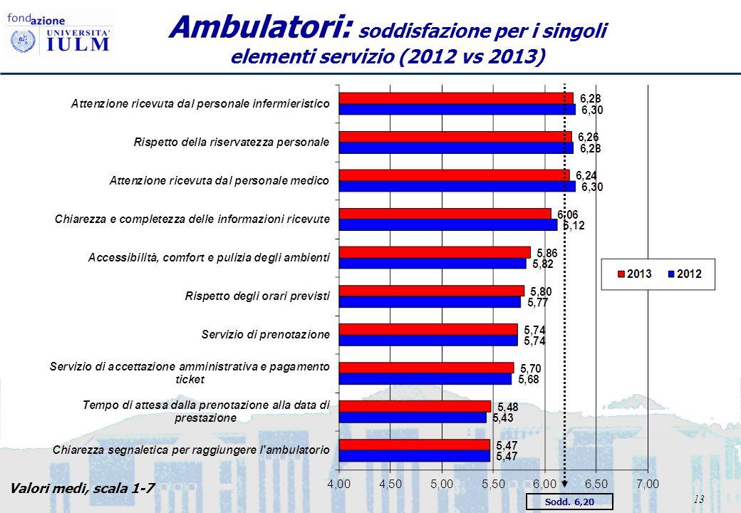 13 Ambulatori: soddisfazione per i singoli elementi servizio (2012 vs 2013) Sodd. 6,20 Valori medi, scala 1-7