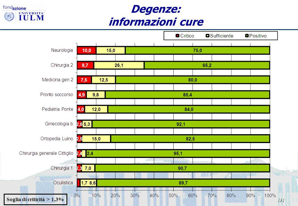 131 Degenze: informazioni cure Soglia di criticità > 1,3%