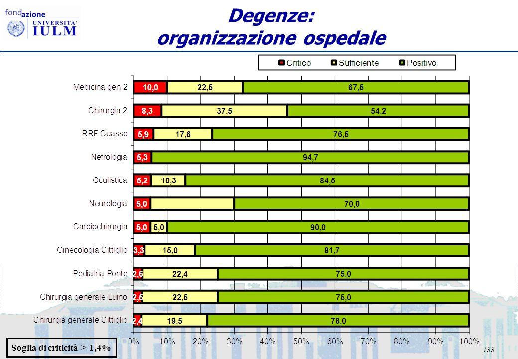 133 Degenze: organizzazione ospedale Soglia di criticità > 1,4%