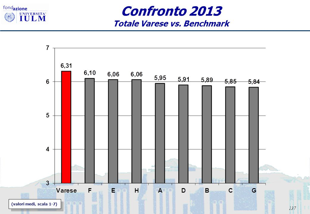 138 Confronto Ambulatorio Totale Varese 2013 vs.