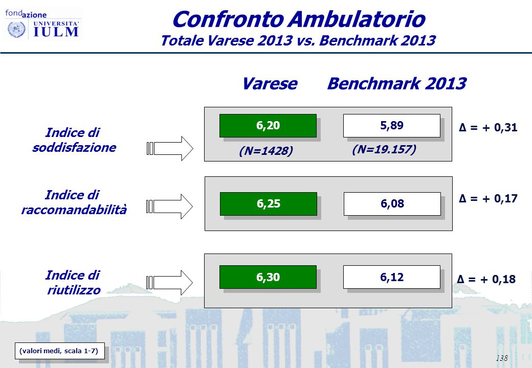 139 (valori medi, scala 1-7) Confronto Ambulatorio Totale Varese 2013 vs. Benchmark 2013