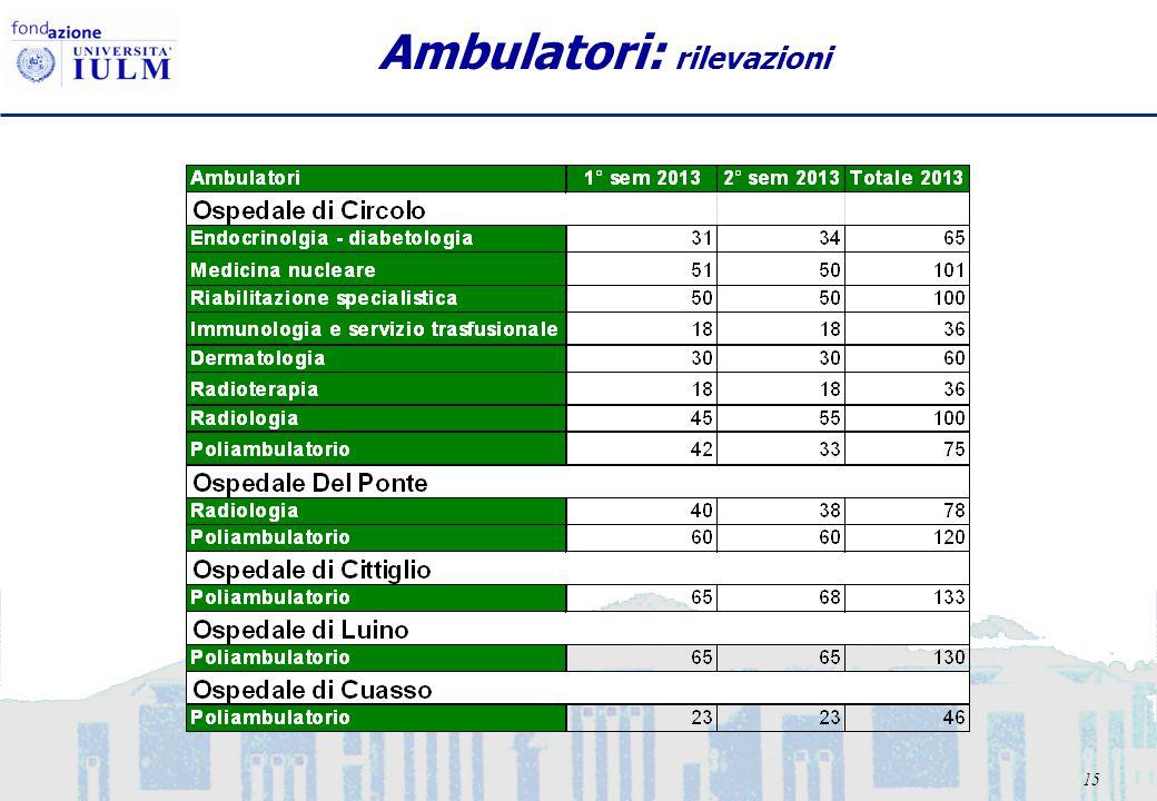 15 Ambulatori: rilevazioni