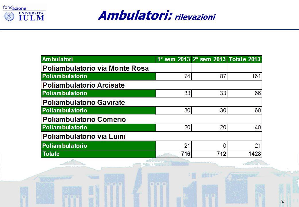 16 Ambulatori: rilevazioni