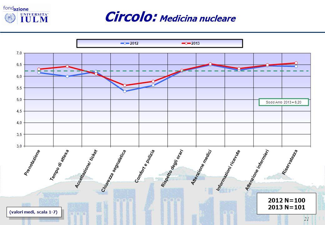 21 Circolo: Medicina nucleare (valori medi, scala 1-7) 2012 N=100 2013 N=101