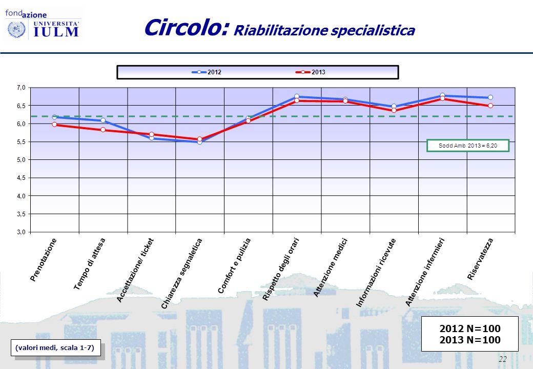 22 Circolo: Riabilitazione specialistica (valori medi, scala 1-7) 2012 N=100 2013 N=100
