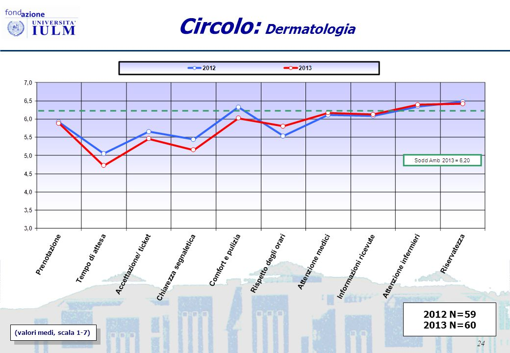 24 Circolo: Dermatologia (valori medi, scala 1-7) 2012 N=59 2013 N=60