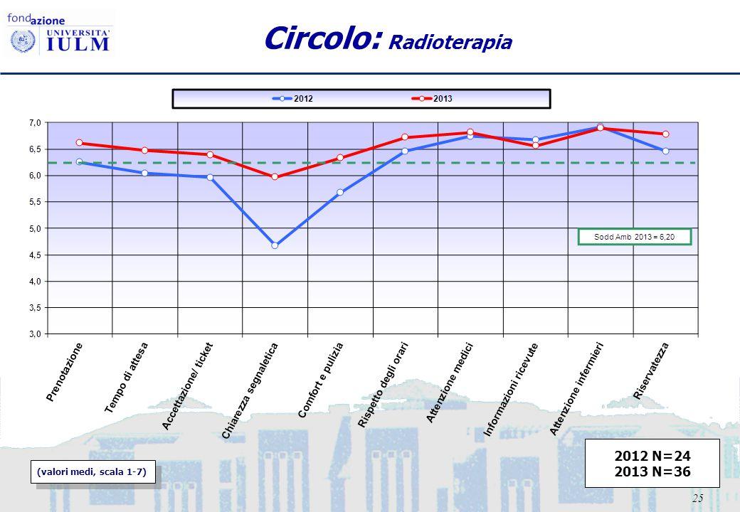 25 Circolo: Radioterapia (valori medi, scala 1-7) 2012 N=24 2013 N=36