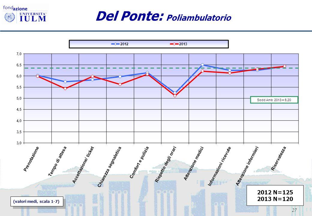 27 Del Ponte: Poliambulatorio (valori medi, scala 1-7) 2012 N=125 2013 N=120