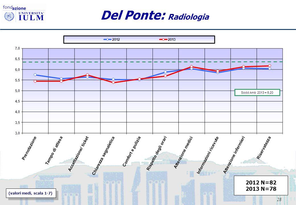 28 Del Ponte: Radiologia (valori medi, scala 1-7) 2012 N=82 2013 N=78