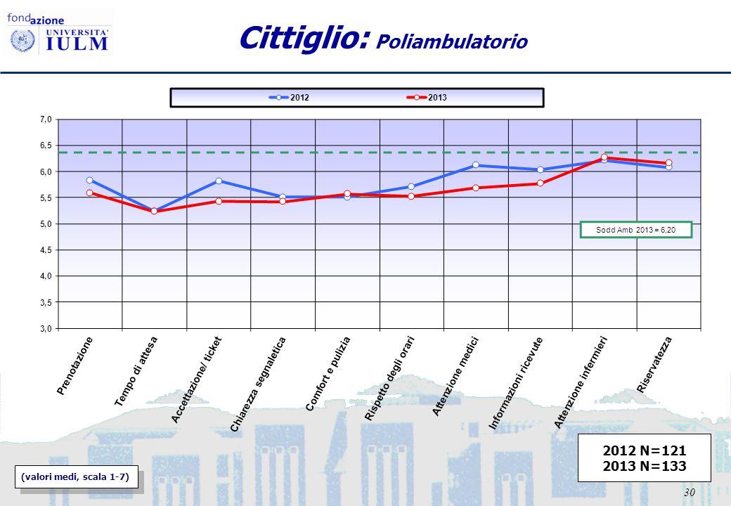 30 Cittiglio: Poliambulatorio (valori medi, scala 1-7) 2012 N=121 2013 N=133