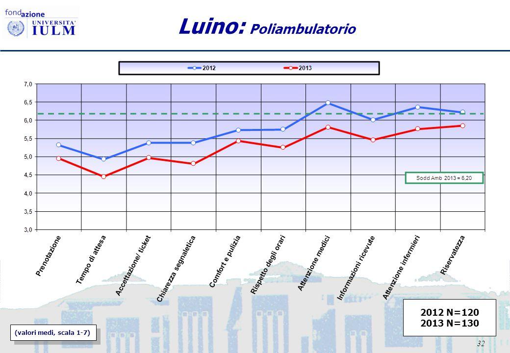 32 Luino: Poliambulatorio (valori medi, scala 1-7) 2012 N=120 2013 N=130
