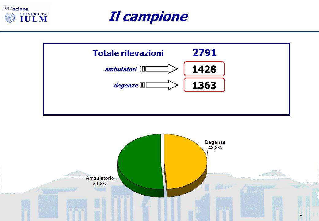 4 Il campione Totale rilevazioni 2791 degenze 1363 ambulatori 1428