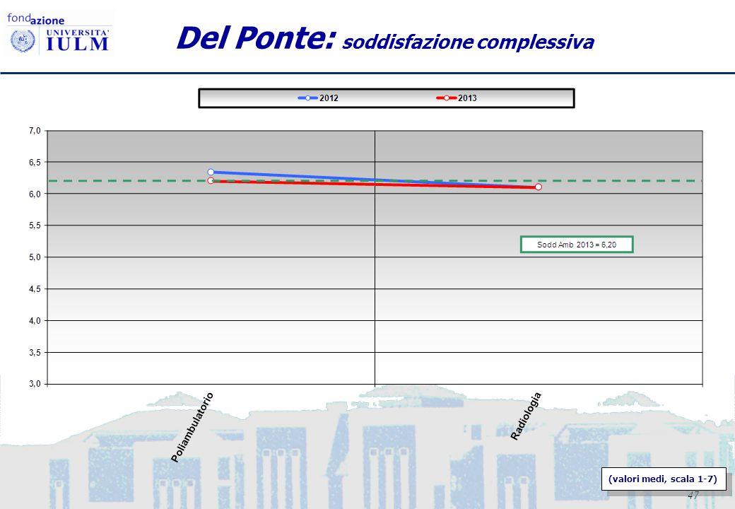 47 Del Ponte: soddisfazione complessiva (valori medi, scala 1-7)