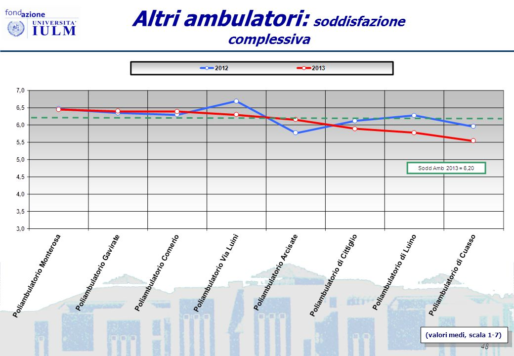 49 AMBULATORI: Analisi criticità