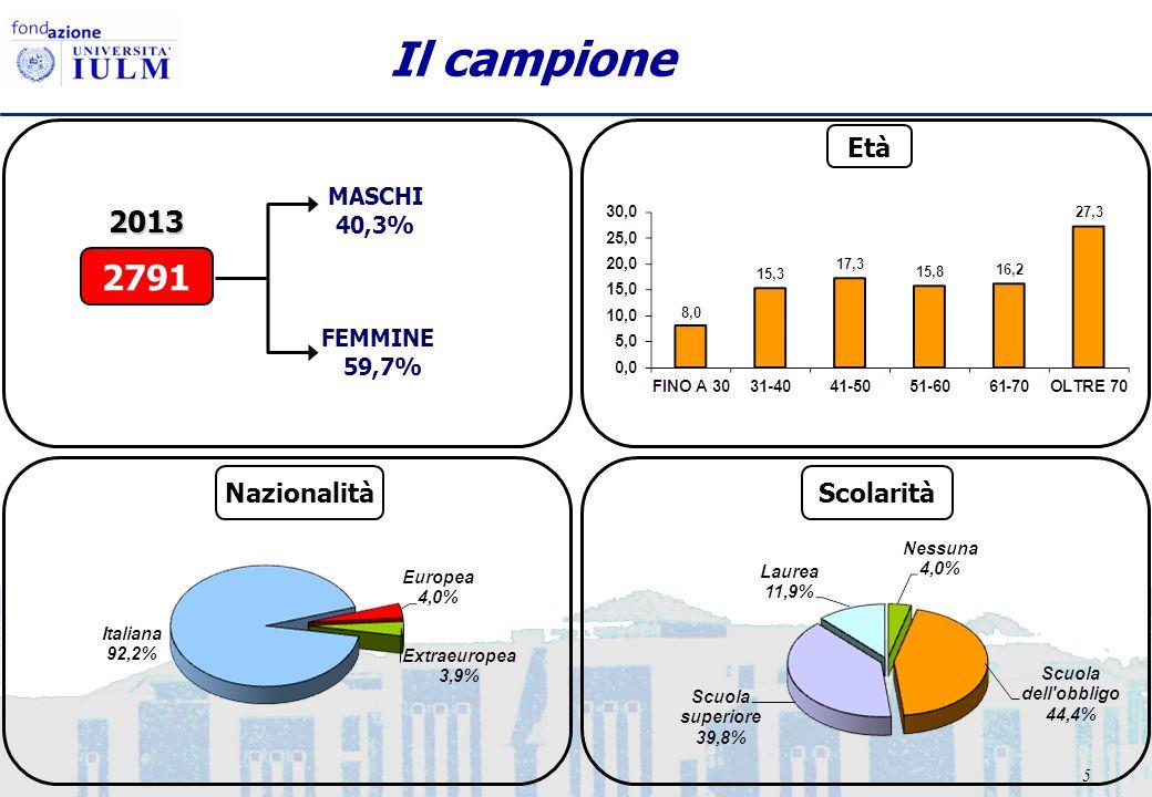5 Il campione FEMMINE 59,7% MASCHI 40,3% 2791 2013 Età NazionalitàScolarità