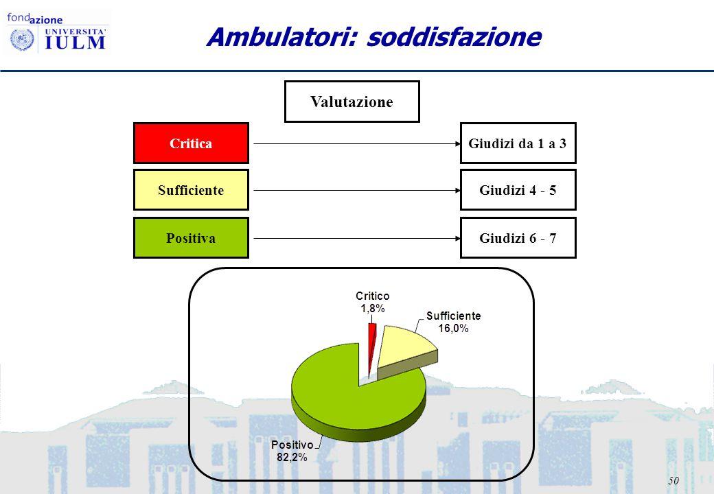 50 Ambulatori: soddisfazione Valutazione CriticaGiudizi da 1 a 3 SufficienteGiudizi 4 - 5 PositivaGiudizi 6 - 7