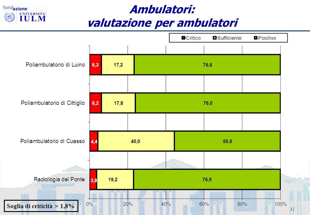 51 Ambulatori: valutazione per ambulatori Soglia di criticità > 1,8%