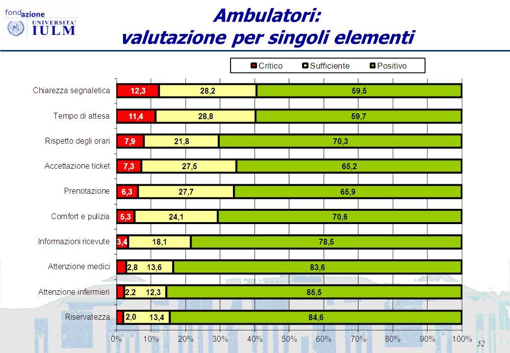 52 Ambulatori: valutazione per singoli elementi