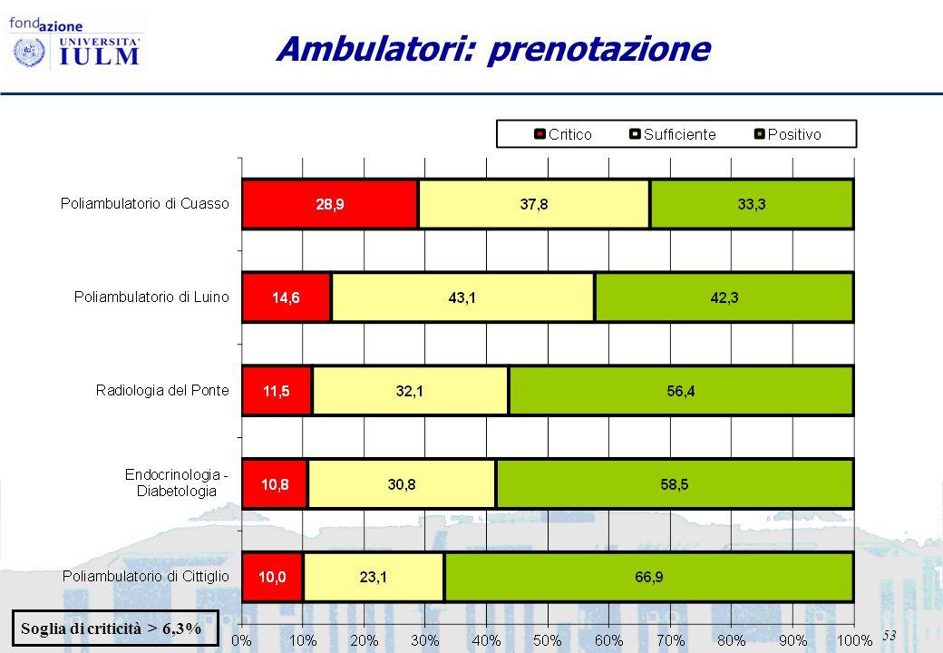 53 Ambulatori: prenotazione Soglia di criticità > 6,3%