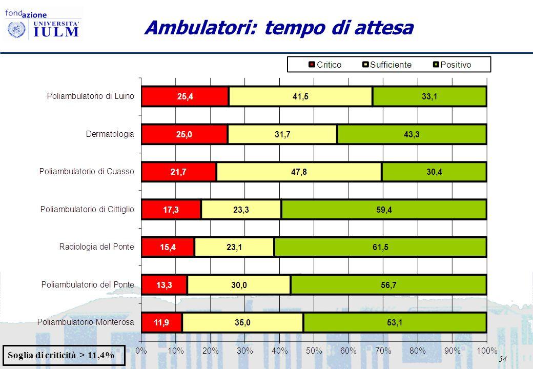 54 Ambulatori: tempo di attesa Soglia di criticità > 11,4%