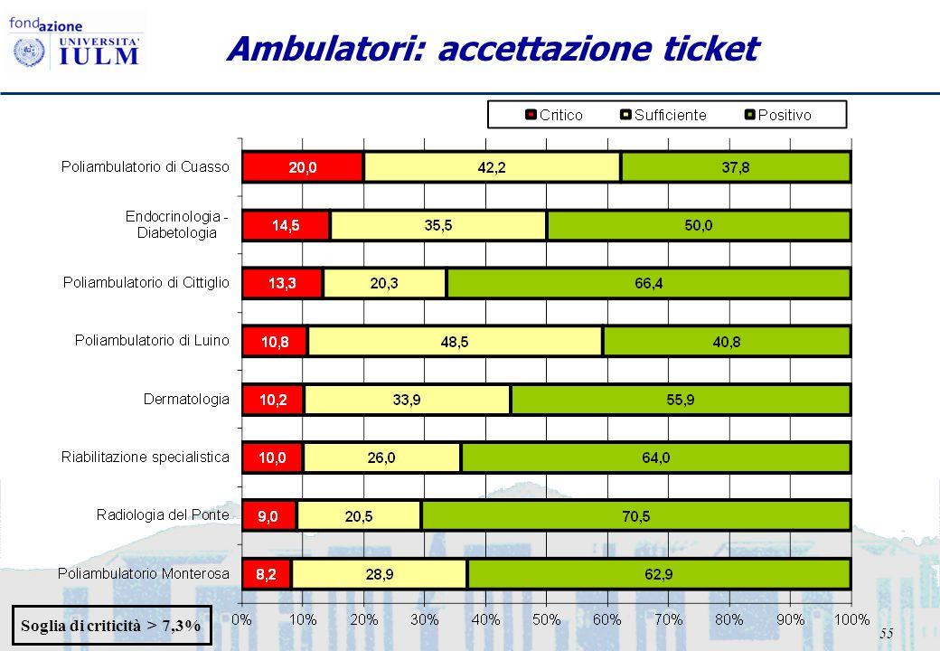 55 Ambulatori: accettazione ticket Soglia di criticità > 7,3%