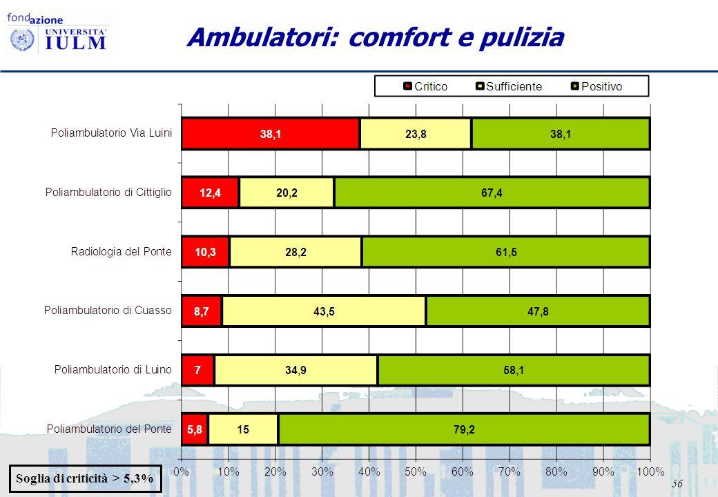 56 Ambulatori: comfort e pulizia Soglia di criticità > 5,3%