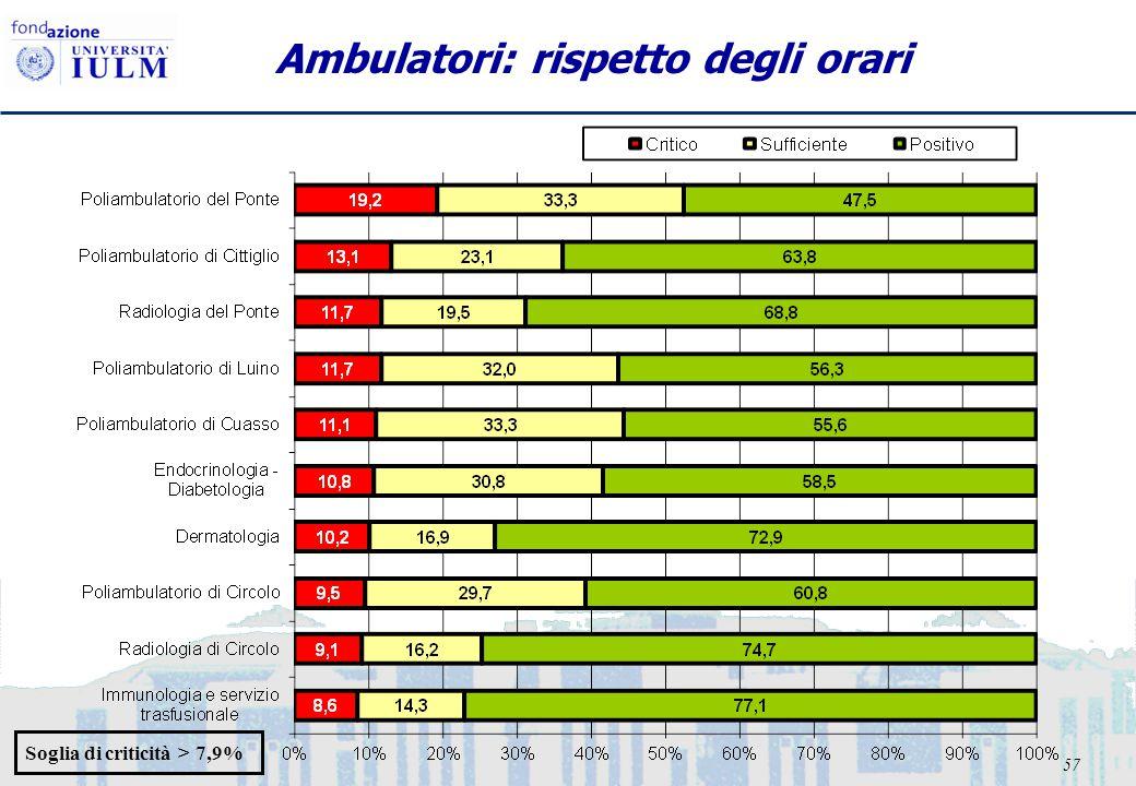 57 Ambulatori: rispetto degli orari Soglia di criticità > 7,9%