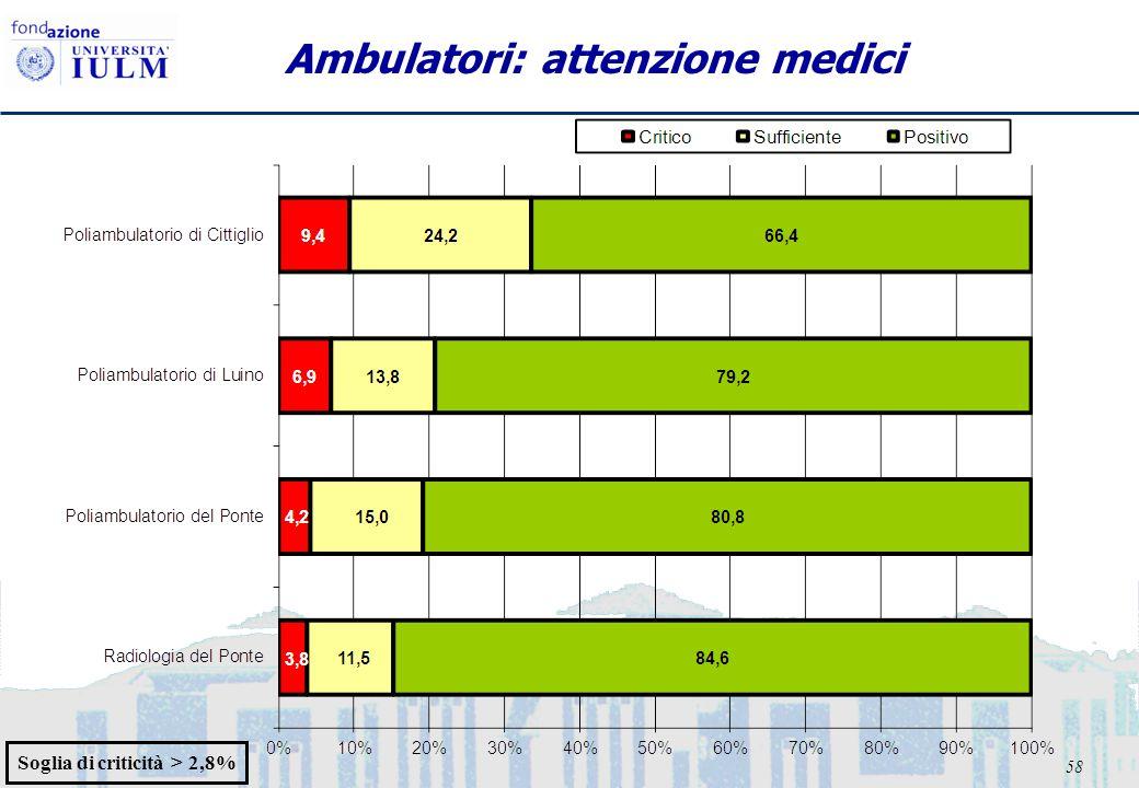 58 Ambulatori: attenzione medici Soglia di criticità > 2,8%