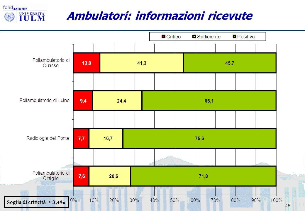 59 Ambulatori: informazioni ricevute Soglia di criticità > 3,4%