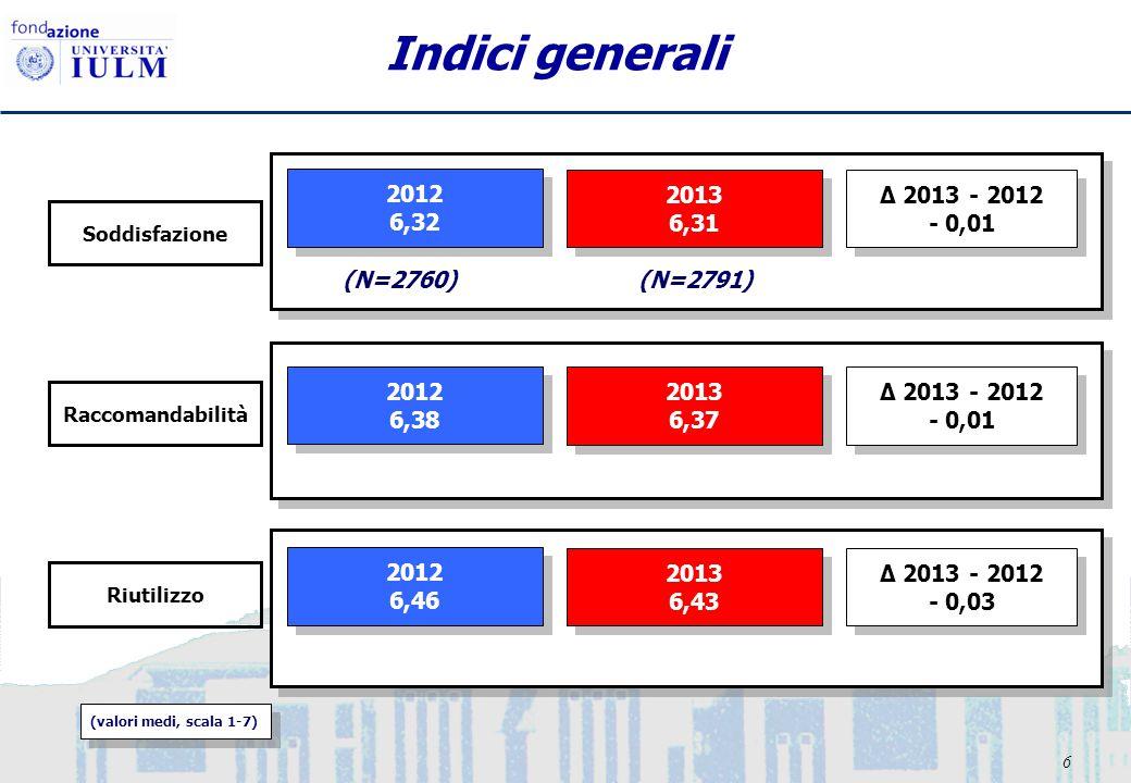 6 Indici generali (N=2760)(N=2791) 2012 6,32 2012 6,32 2013 6,31 2013 6,31 Δ 2013 - 2012 - 0,01 Δ 2013 - 2012 - 0,01 (valori medi, scala 1-7) 2012 6,3
