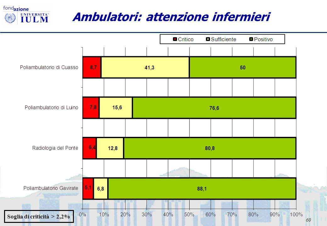 60 Ambulatori: attenzione infermieri Soglia di criticità > 2,2%