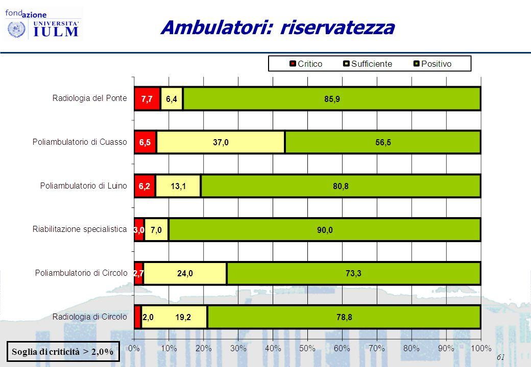 61 Ambulatori: riservatezza Soglia di criticità > 2,0%