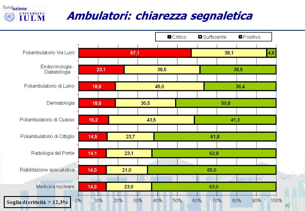 62 Ambulatori: chiarezza segnaletica Soglia di criticità > 12,3%