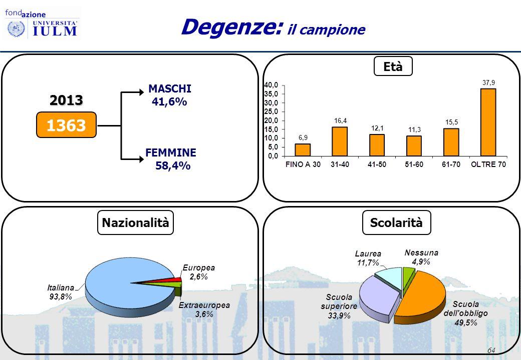 64 Degenze: il campione FEMMINE 58,4% MASCHI 41,6% 1363 2013 Età NazionalitàScolarità