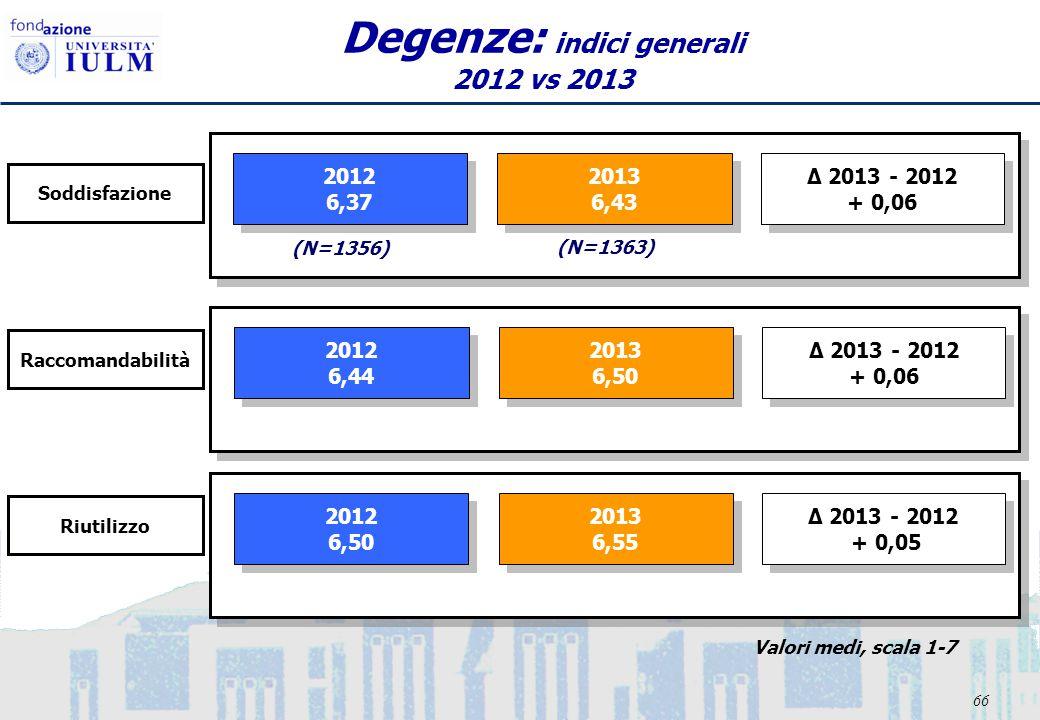 66 Degenze: indici generali 2012 vs 2013 2012 6,37 2012 6,37 2013 6,43 2013 6,43 Δ 2013 - 2012 + 0,06 Δ 2013 - 2012 + 0,06 2012 6,44 2012 6,44 2013 6,50 2013 6,50 Δ 2013 - 2012 + 0,06 Δ 2013 - 2012 + 0,06 2012 6,50 2012 6,50 2013 6,55 2013 6,55 Δ 2013 - 2012 + 0,05 Δ 2013 - 2012 + 0,05 Riutilizzo Soddisfazione Raccomandabilità (N=1356) (N=1363) Valori medi, scala 1-7