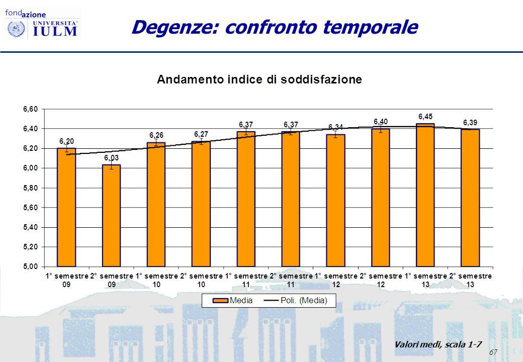 67 Degenze: confronto temporale Valori medi, scala 1-7