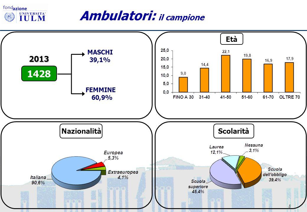 8 Ambulatori: il campione FEMMINE 60,9% MASCHI 39,1% 1428 2013 Età NazionalitàScolarità