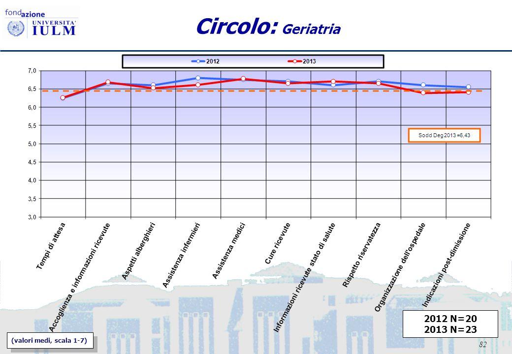 82 Circolo: Geriatria 2012 N=20 2013 N=23 (valori medi, scala 1-7)