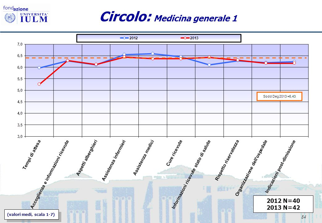 84 Circolo: Medicina generale 1 2012 N=40 2013 N=42 (valori medi, scala 1-7)